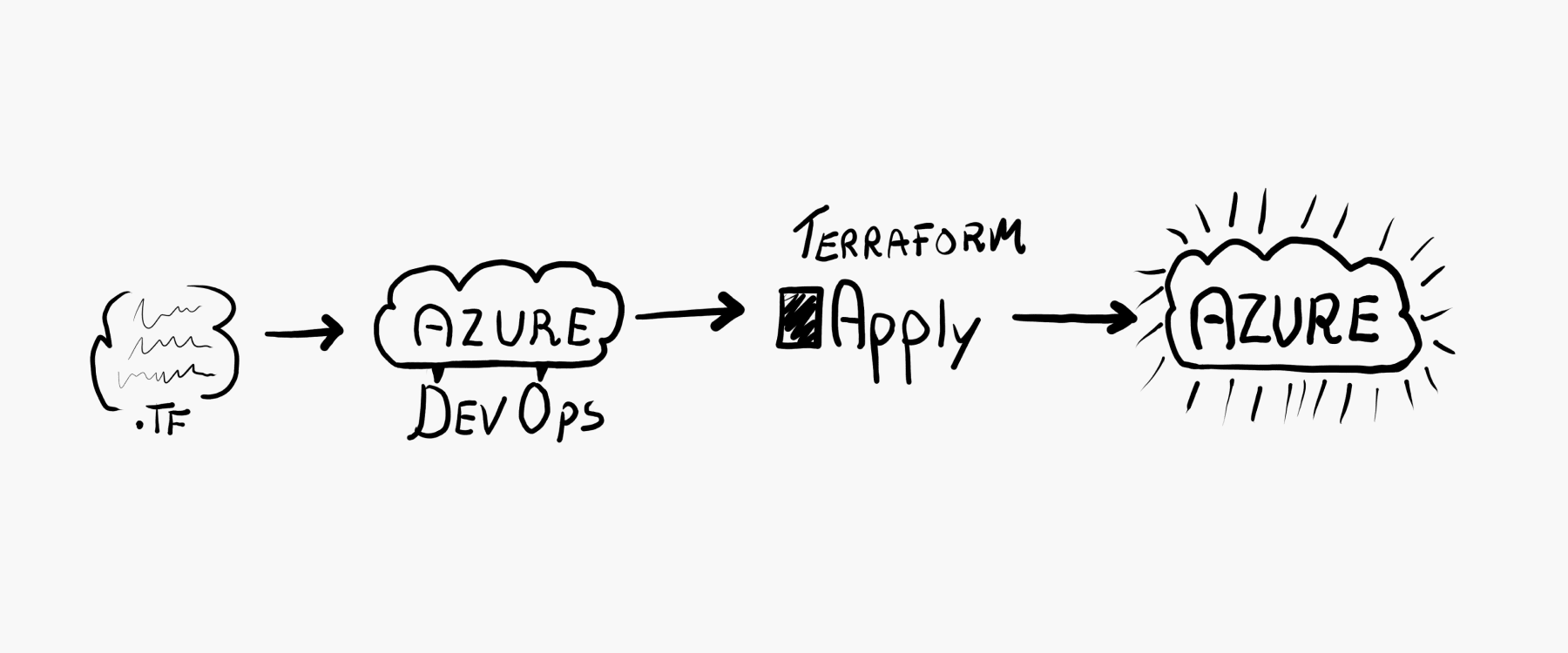 image from Provisioning an App Service on Azure using Terraform with Azure DevOps